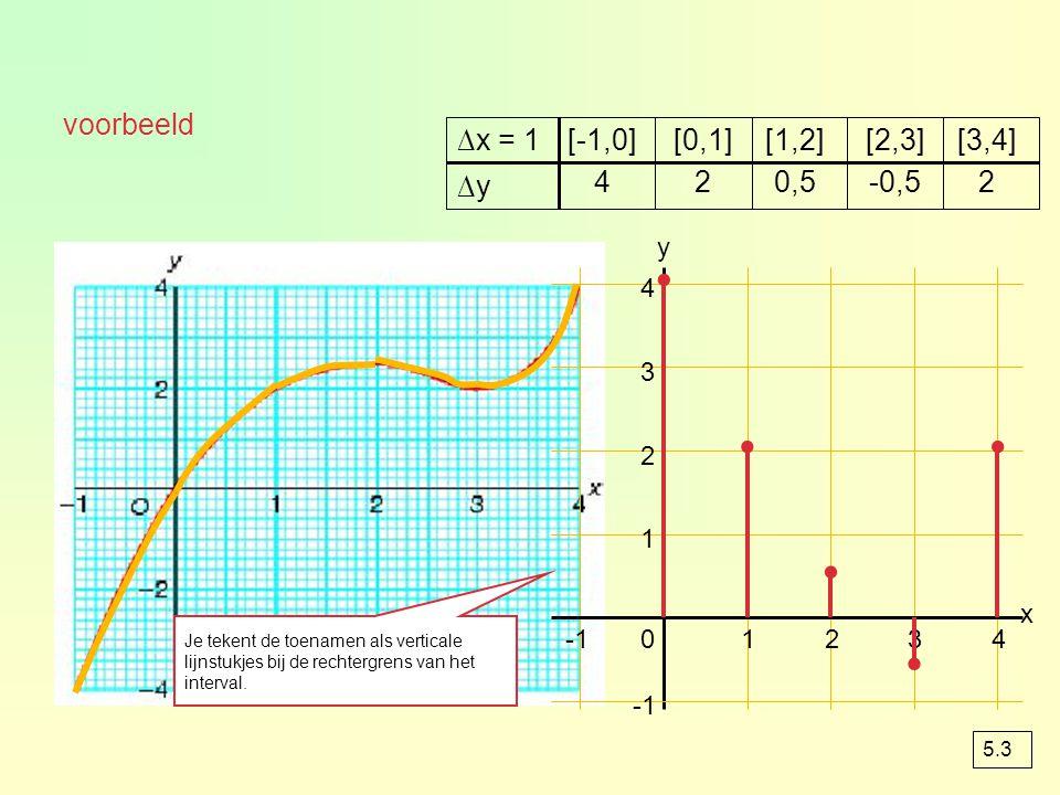 . . . . . voorbeeld ∆x = 1 [-1,0] [0,1] [1,2] [2,3] [3,4] ∆y 4 2 0,5